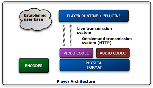 Media Player Architecture