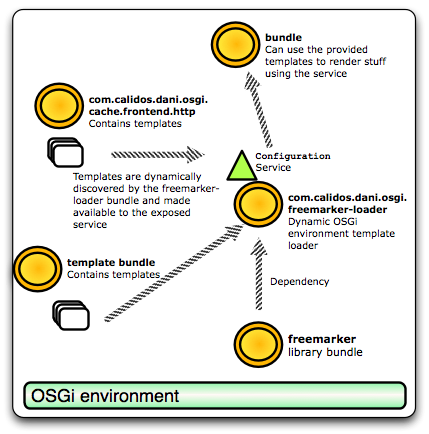 OSGi freemarker templating diagram