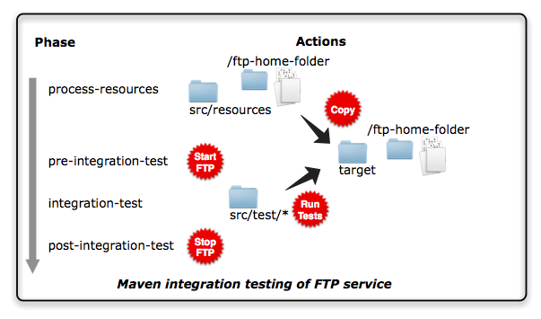 FTP Server Maven pluging Phases