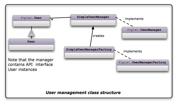 Maven FTP Server plugin user management classes